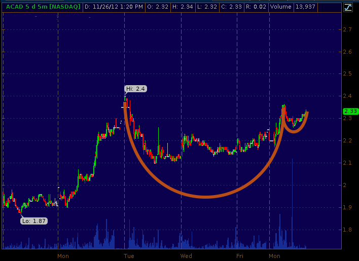 Acadia Pharmaceuticals 5-day 5-minute chart as of Nov 26 2012
