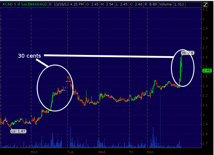 Acadia Pharmaceutials 5-day 50minute chart at endo of day 11/26/2012